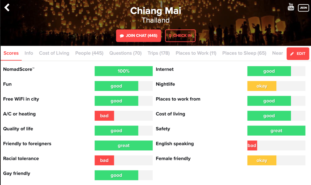 Nomad List - Chiang Mai