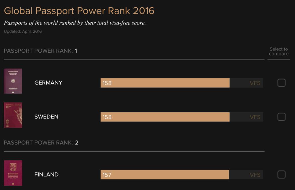 ranking-vistos